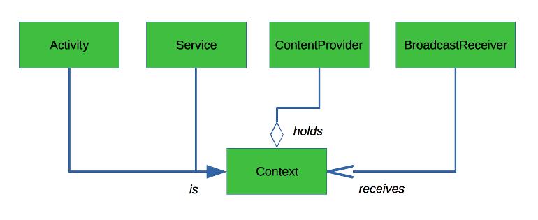 Activity, ContentProvider, BroadcastReceiver y Service : proveedores de Context