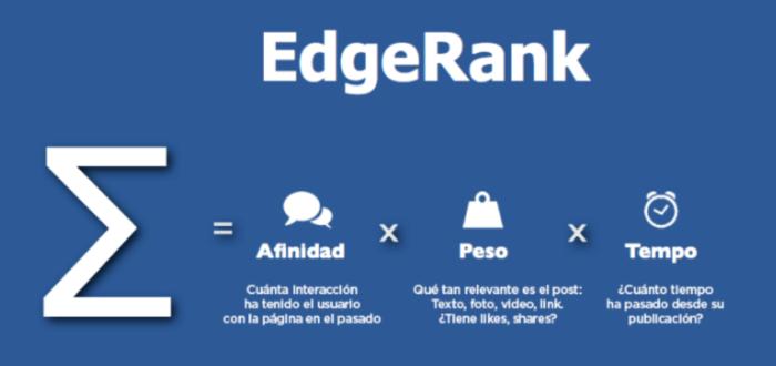 Formula del EdgeRank de Facebook