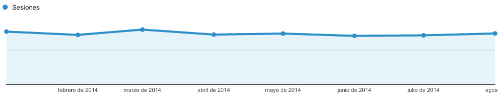 Tráfico orgánico 2014