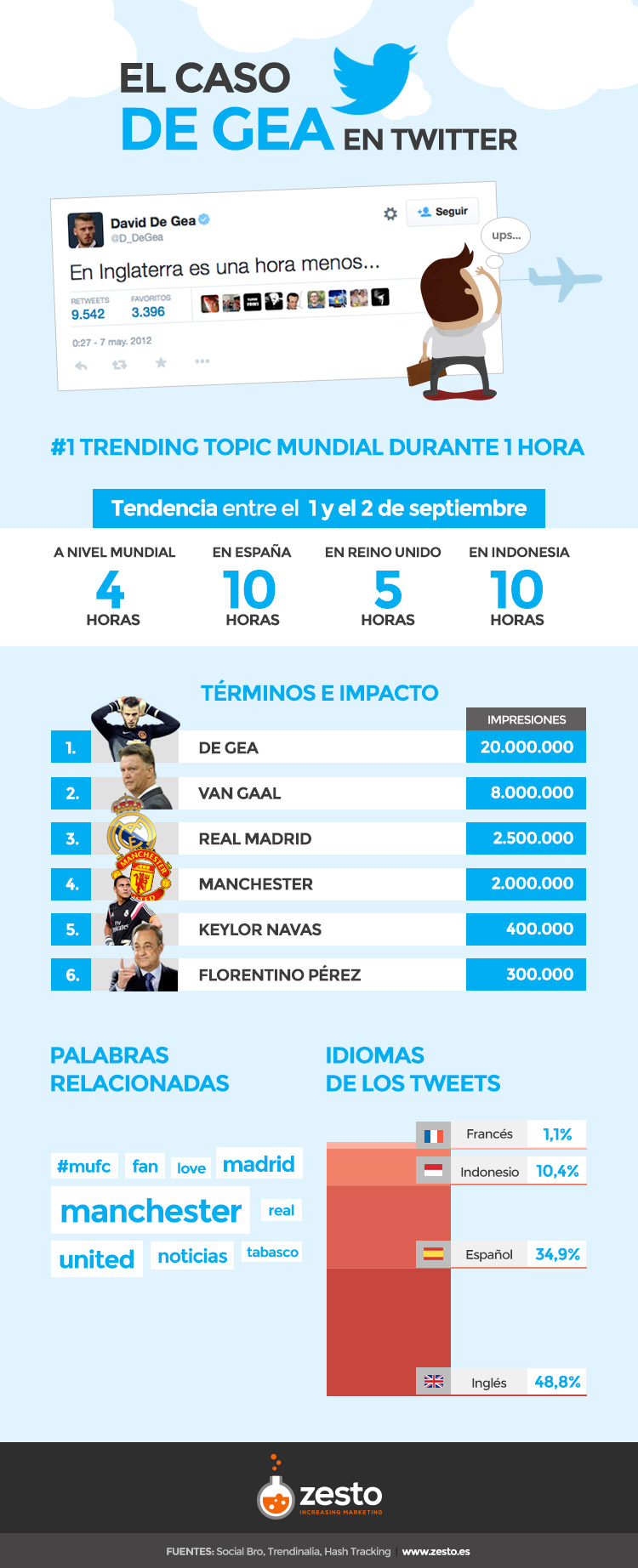 Real Madrid y Manchester