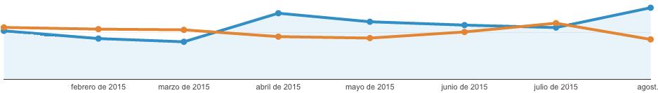 Ingresos 2015 vs 2014