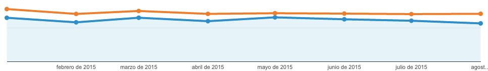 Tráfico orgánico 2015 vs 2014