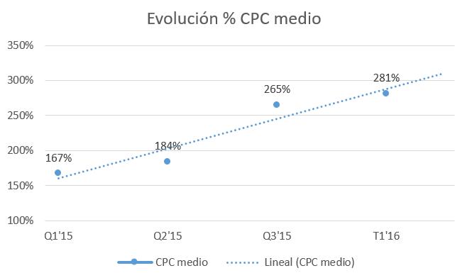 Evolución CPCs medios - Legal