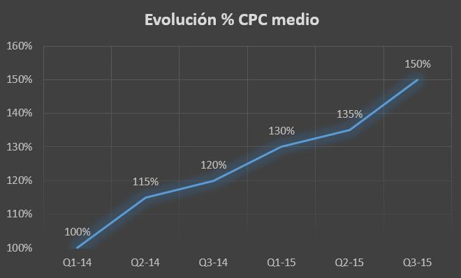 Evolución CPCs medios - seguros