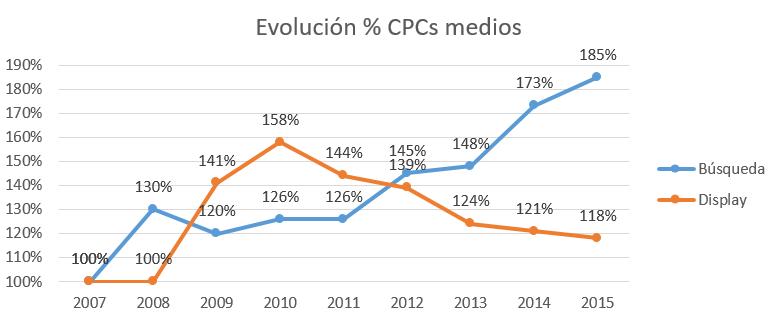 Evolución CPCs medios - teleco