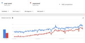 Page Speed en Google Trends