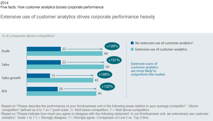 Beneficios del Customer Analytics