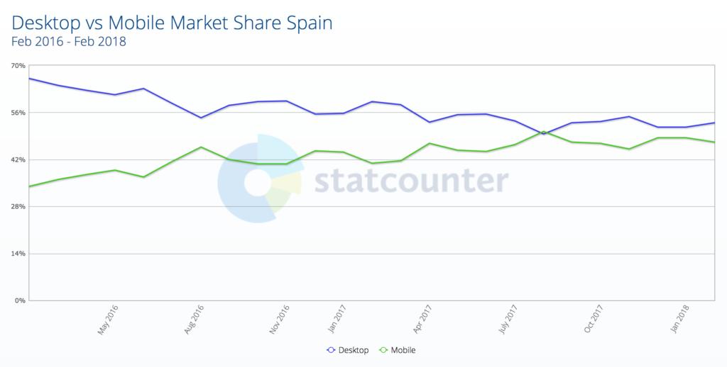 Tráfico móvil vs Tráfico escritorio en España - Febrero 2018