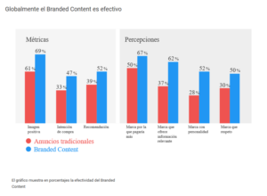 Porcentaje de efectividad de la técnica del Branded Content