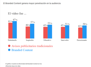 Branded Content: más efectivo que nunca