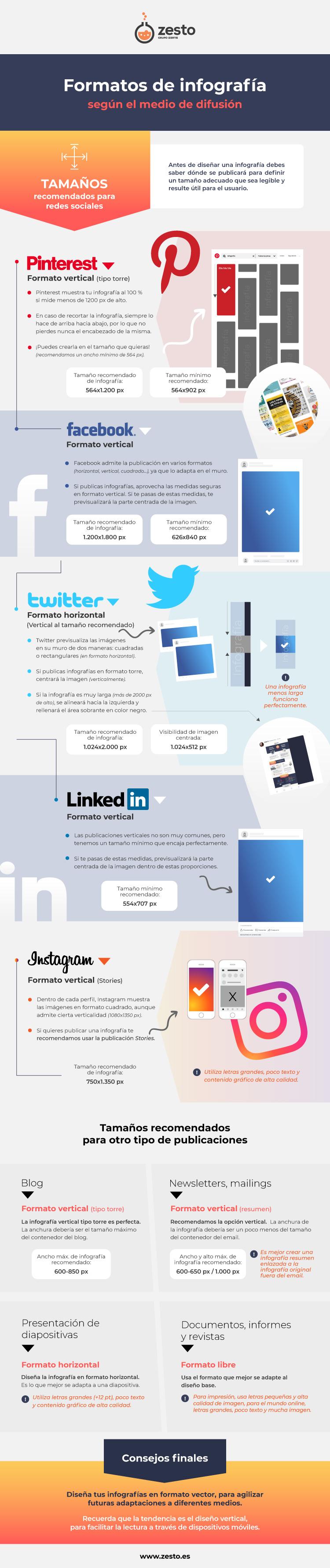 Diferentes formatos de infografías en función de la red social