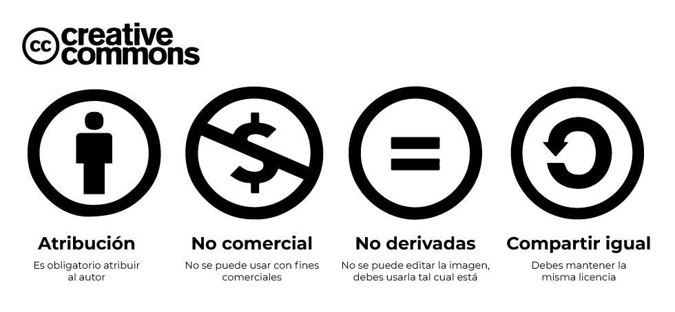 cómo utilizar imágenes Creative Commons